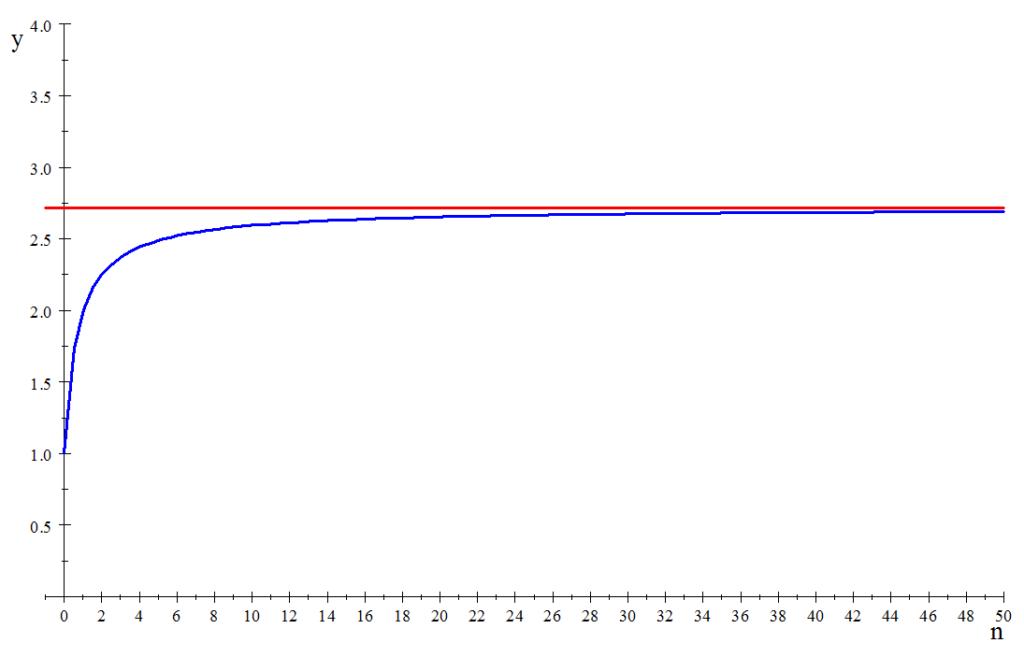 元本の増加率の変遷