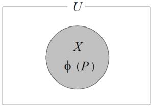 集合は命題関数の真理集合として定義される