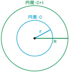 円周の差が1メートルの2つの同心円