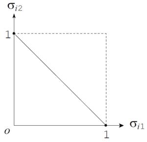 図:1次元の基本単体