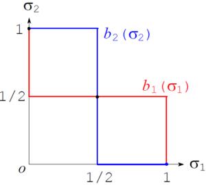 図:混合戦略ナッシュ均衡