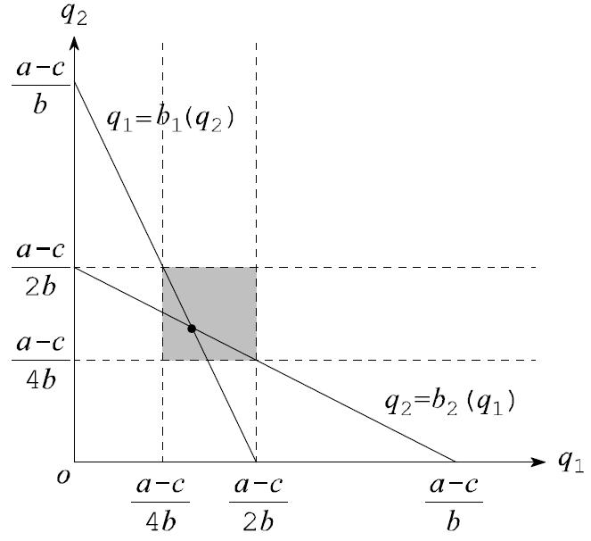 図:純最適反応関数