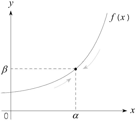図:関数の極限