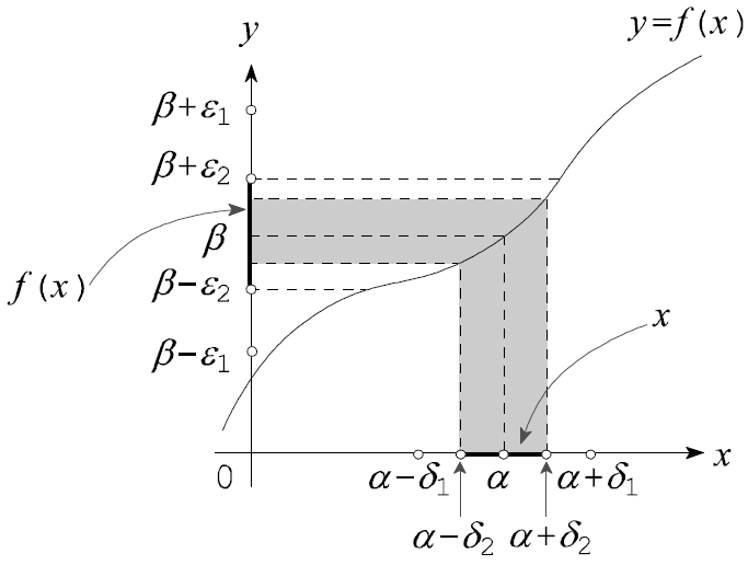 図:関数の収束