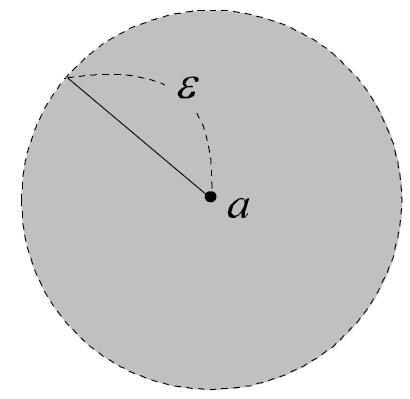 図:2次元ユークリッド空間における点の近傍