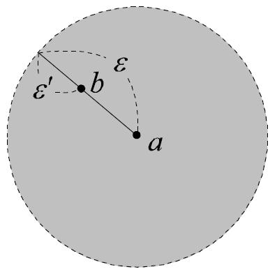 図:点の近傍が開集合であることの証明