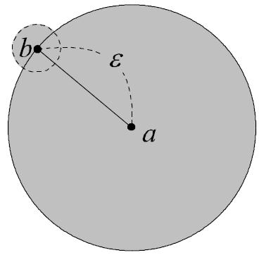 図:点の閉近傍が開集合でないことの証明