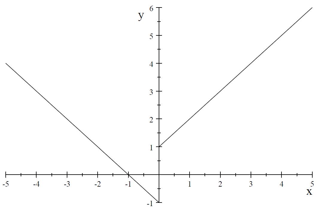 図:左右の極限が一致しない場合