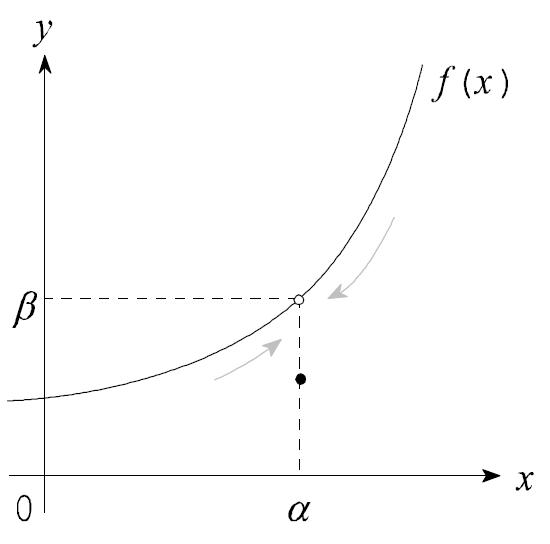 図:不連続な関数