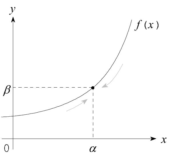 図:連続な関数