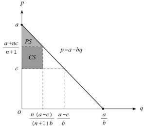 図:クールノー均衡における社会的余剰