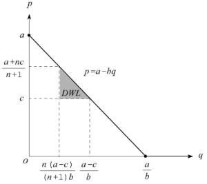 図:クールノー均衡における死荷重
