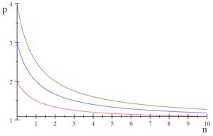 図:クールノー競争の激しさの変化