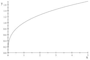 図:無理関数のグラフ