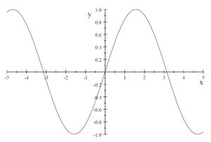 図:正弦関数のグラフ