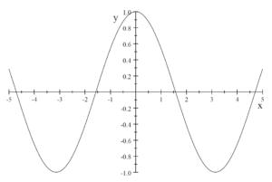 図:余弦関数のグラフ