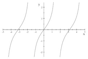 図:正接関数のグラフ